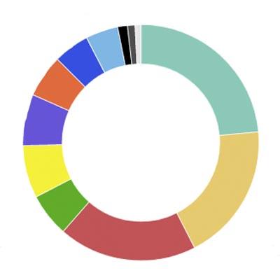 Consulta els resultats col·legi a col·legi