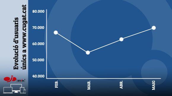 Rècord històric d'audiència de Cugat.cat amb 71.661 usuaris