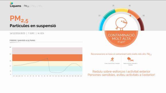 El panell ambiental de Coll Favà alerta d'episodi de contaminació atmosfèrica molt alta per PM2,5