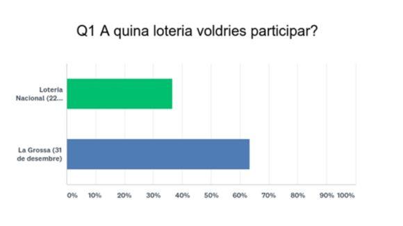 Els treballadors de l'Ajuntament opten per participar a La Grossa en comptes de a la Loteria Nacional
