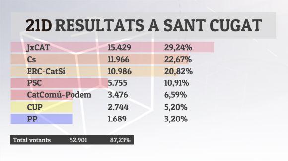 Junts per Catalunya venç a les eleccions a Sant Cugat i Cs es manté com a segona força