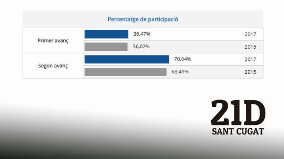 La participació a Sant Cugat fins a les sis és del 70,64%