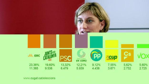 Salut reconeix que el Vallès necessita 'un reforç' pel que fa a hospitals públics