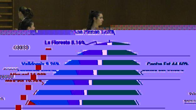 La UESC femenina supera el Minguella i es consolida a la mitja taula
