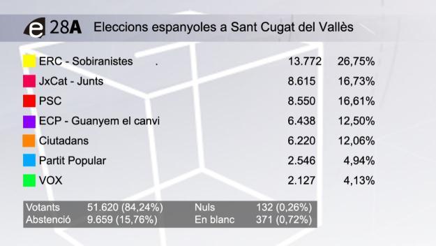 Resum dels resultats a Sant Cugat / Foto: Cugat.cat
