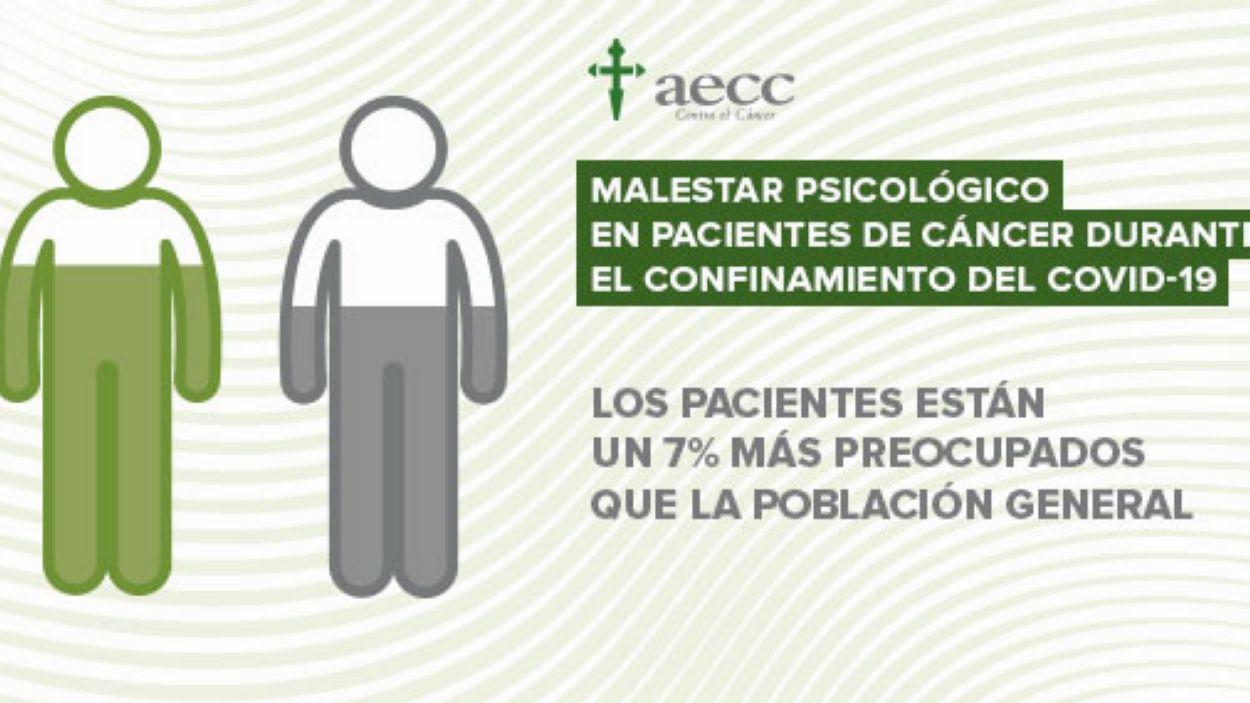 L'estudi ha posat de relleu els problemes emocionals / Font: AECC