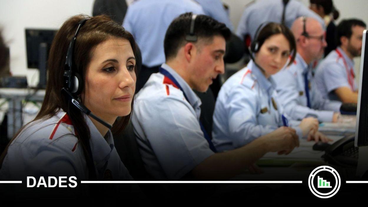 Agents dels Mossos d'Esquadra atenent trucades al 112 / Foto: ACN