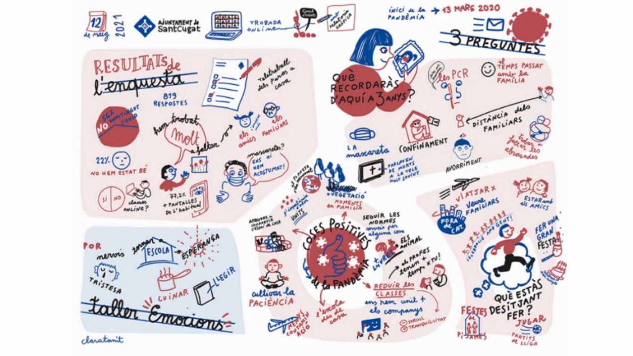 Resultat de la relatòria gràfica basada en les conclusions del consell d'infants / Imatge: Clara Tanit