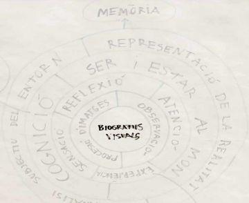 'Biografies visuals', de Marta Ballvé, a la Casa de Cultura