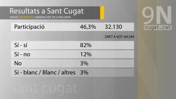Dades finals 9N: 32.130 vots amb 82% del doble 'sí', 12% del 'sí-no' i un 3% del 'no'