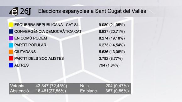 Resultats a Sant Cugat