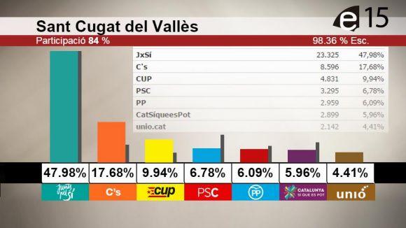 Victòria de JxSí a Sant Cugat, on l'independentisme supera el 50% dels vots