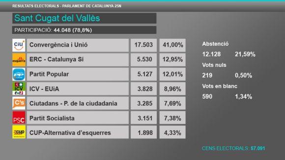 CiU guanya a Sant Cugat, ERC queda segona i el PSC cau fins al sisè lloc