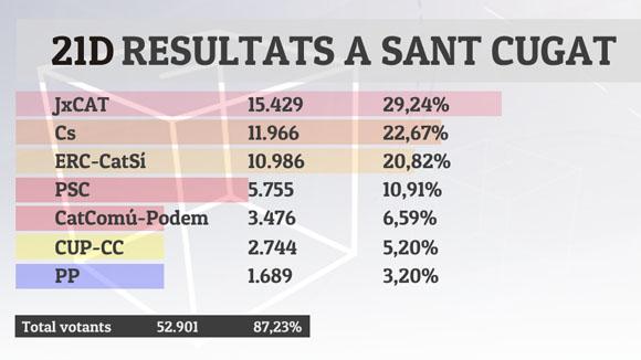Resultats eleccions 21D