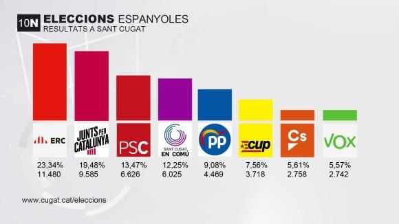El 10-N referma de nou una majoria de vots sobiranistes a Sant Cugat