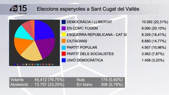 DL guanya les eleccions a Sant Cugat i En Comú Podem queda en segon lloc