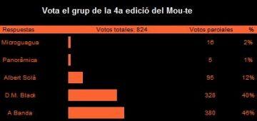 A Banda i Albert Solà, guanyadors de la 4a edició del 'Mou-te'